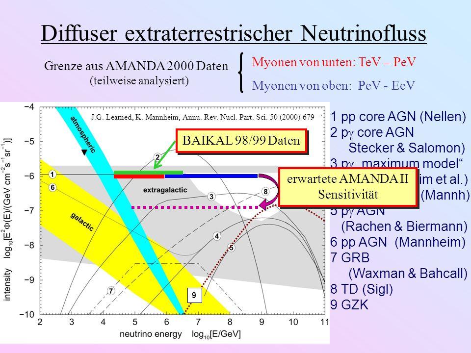 1 pp core AGN (Nellen) 2 p core AGN Stecker & Salomon) 3 p maximum model (Mannheim et al.) 4 p blazar jets (Mannh) 5 p AGN (Rachen & Biermann) 6 pp AGN (Mannheim) 7 GRB (Waxman & Bahcall) 8 TD (Sigl) 9 GZK 9 J.G.