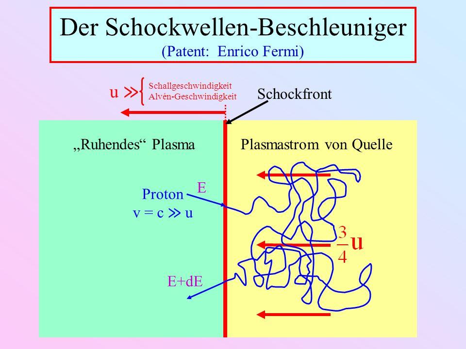Der Schockwellen-Beschleuniger (Patent: Enrico Fermi) Schallgeschwindigkeit Alvén-Geschwindigkeit u Schockfront Ruhendes PlasmaPlasmastrom von Quelle