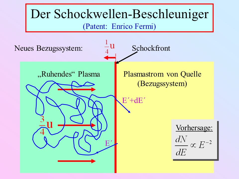 Schockfront Ruhendes PlasmaPlasmastrom von Quelle (Bezugssystem) Neues Bezugssystem: Der Schockwellen-Beschleuniger (Patent: Enrico Fermi) E´ E´+dE´ V