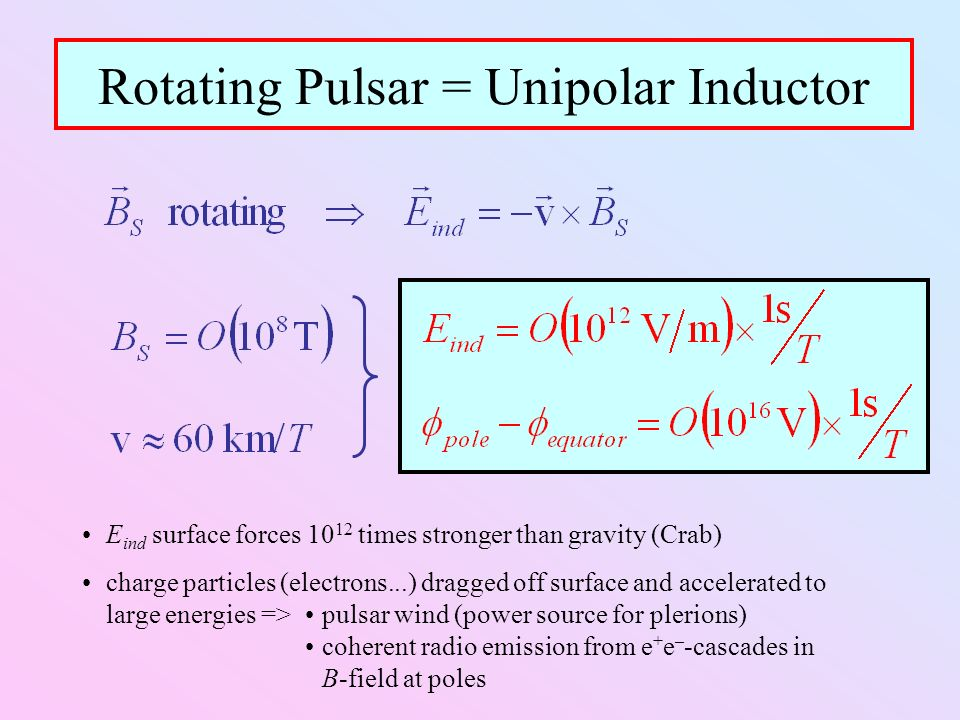 Rotating Pulsar = Unipolar Inductor E ind surface forces 10 12 times stronger than gravity (Crab) charge particles (electrons...) dragged off surface