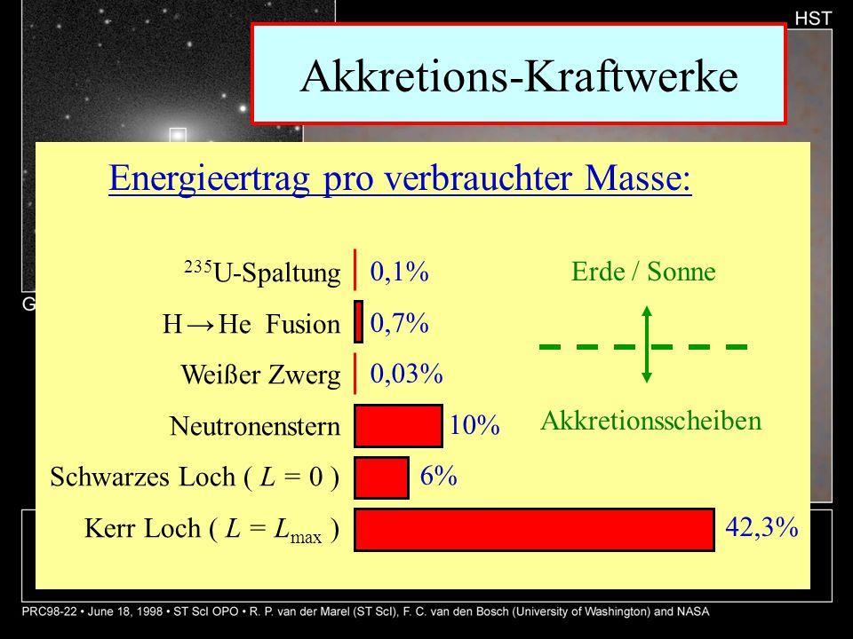 Akkretions-Kraftwerke Energieertrag pro verbrauchter Masse: 235 U-Spaltung H He Fusion Weißer Zwerg Neutronenstern Schwarzes Loch ( L = 0 ) Kerr Loch