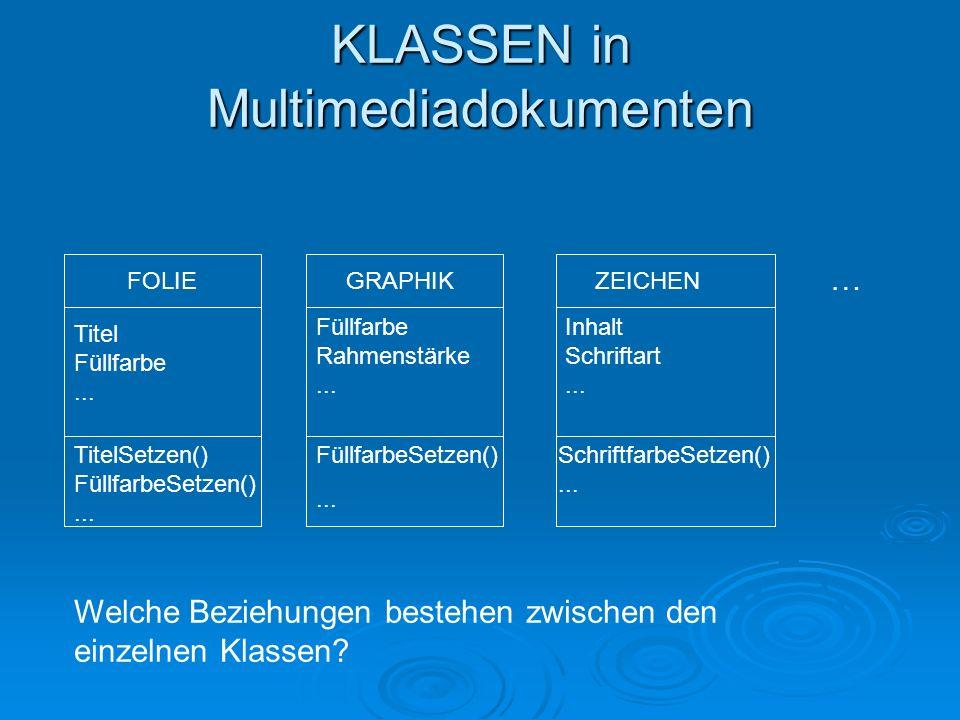 KLASSEN in Multimediadokumenten FOLIE Titel Füllfarbe... TitelSetzen() FüllfarbeSetzen()... ZEICHENGRAPHIK … SchriftfarbeSetzen()... Inhalt Schriftart