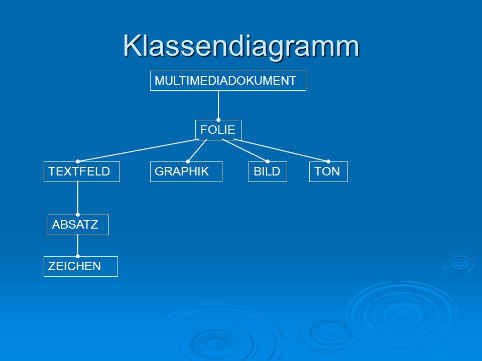 MULTIMEDIADOKUMENT Klassendiagramm BILD ZEICHEN TON FOLIE ABSATZ GRAPHIKTEXTFELD