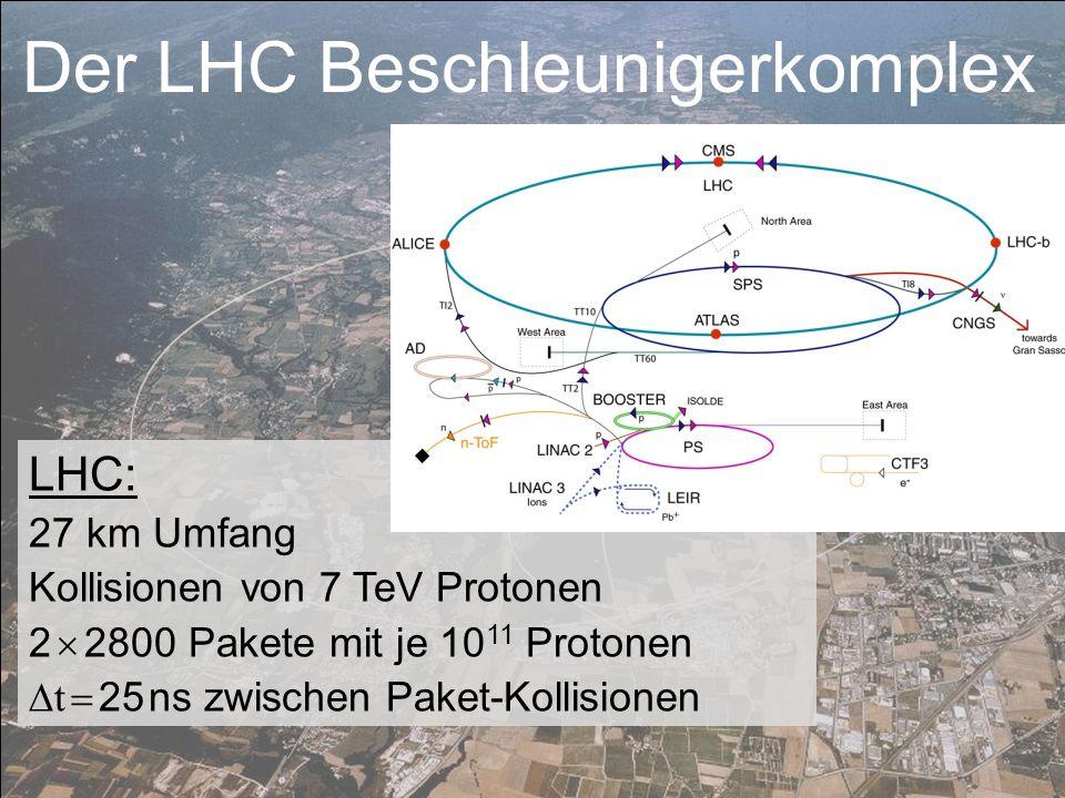 LHC: 27 km Umfang Kollisionen von 7 TeV Protonen 2 2800 Pakete mit je 10 11 Protonen t 25 ns zwischen Paket-Kollisionen Der LHC Beschleunigerkomplex