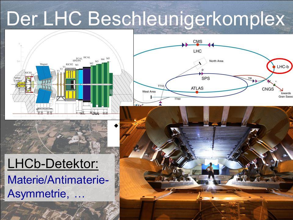 LHCb-Detektor: Materie/Antimaterie- Asymmetrie, … Der LHC Beschleunigerkomplex