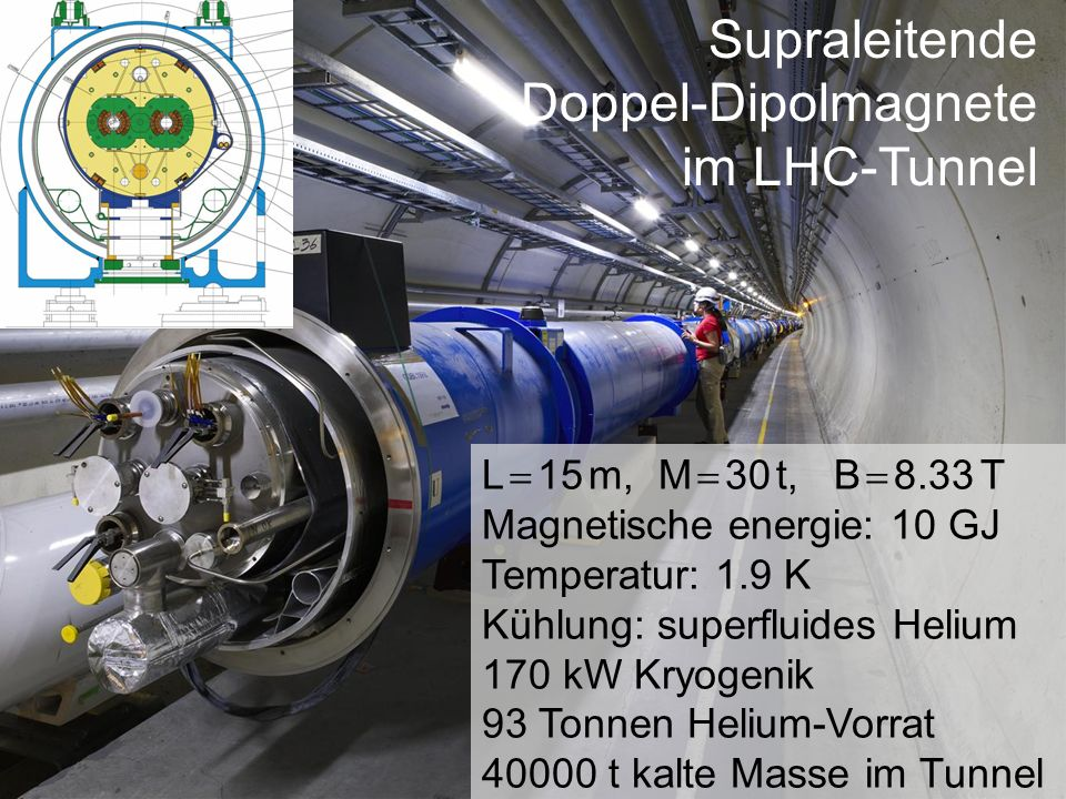 Supraleitende Doppel-Dipolmagnete im LHC-Tunnel L 15 m, M 30 t, B 8.33 T Magnetische energie: 10 GJ Temperatur: 1.9 K Kühlung: superfluides Helium 170