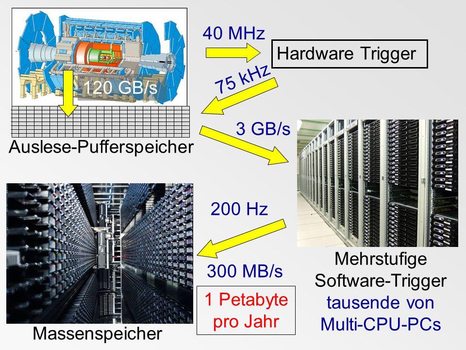 Hardware Trigger 40 MHz Mehrstufige Software-Trigger tausende von Multi-CPU-PCs 75 kHz Massenspeicher 200 Hz 300 MB/s 1 Petabyte pro Jahr Auslese-Puff