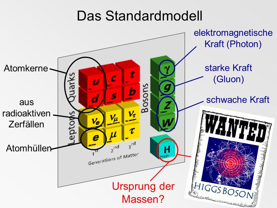 H Higgs Atomkerne Atomhüllen aus radioaktiven Zerfällen schwache Kraft elektromagnetische Kraft (Photon) starke Kraft (Gluon) HIGGS BOSON Ursprung der
