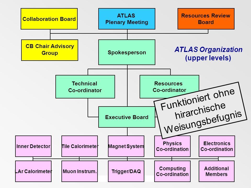 ATLAS Organization (upper levels) ATLAS Plenary Meeting Collaboration Board Resources Review Board Spokesperson Technical Co-ordinator Resources Co-or