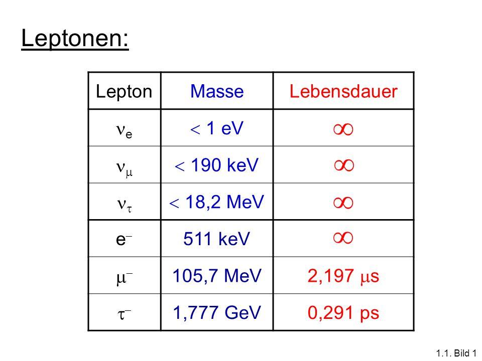 LeptonMasseLebensdauer e 1 eV 190 keV 18,2 MeV e 511 keV 105,7 MeV 2,197 s 1,777 GeV0,291 ps Leptonen: 1.1. Bild 1
