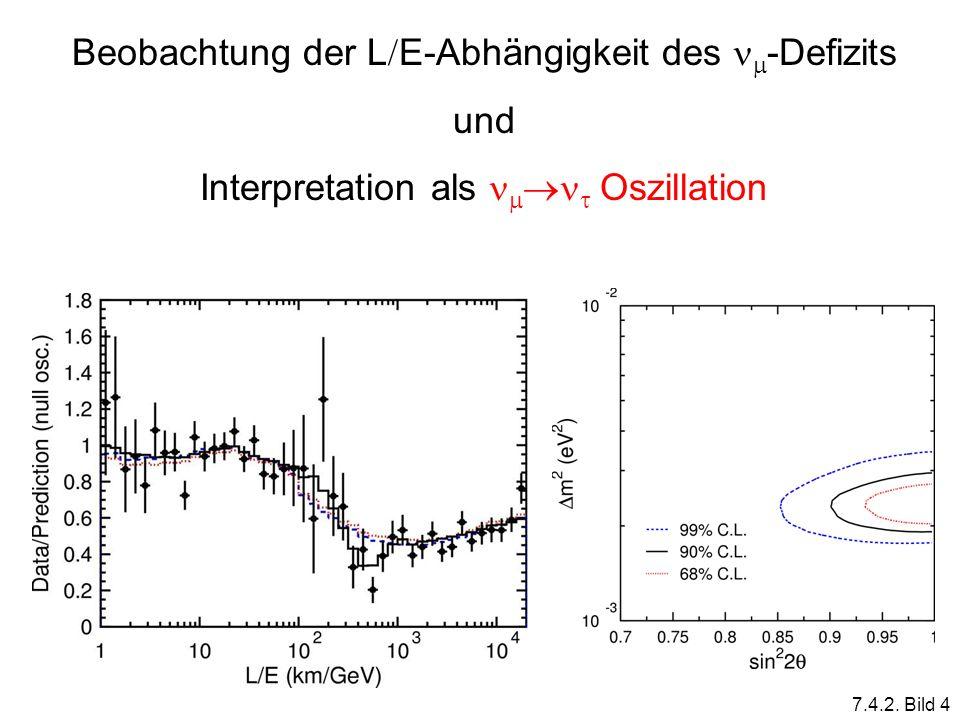 Beobachtung der L E-Abhängigkeit des -Defizits und Interpretation als Oszillation 7.4.2. Bild 4