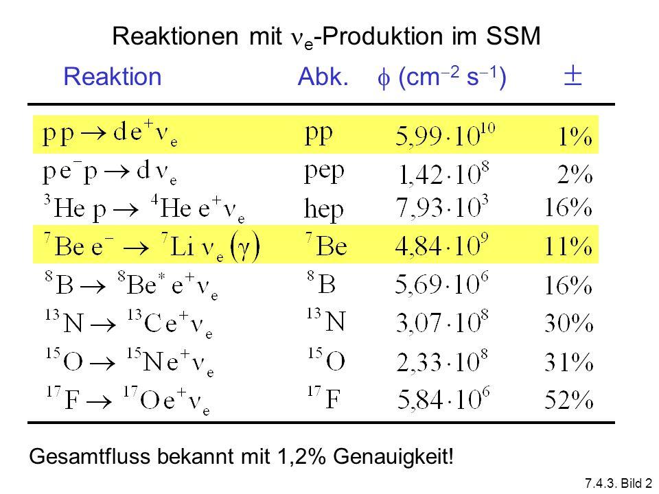 Reaktionen mit e -Produktion im SSM Reaktion Abk. (cm 2 s 1 ) Gesamtfluss bekannt mit 1,2% Genauigkeit! 7.4.3. Bild 2