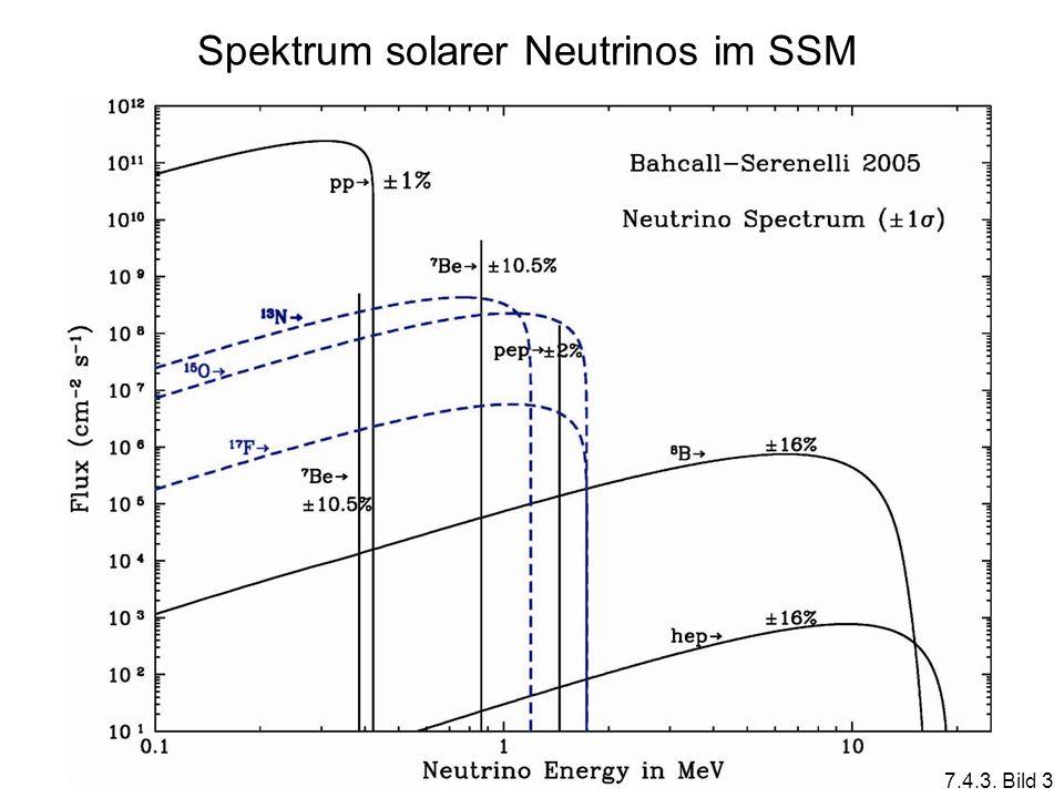 Spektrum solarer Neutrinos im SSM 7.4.3. Bild 3