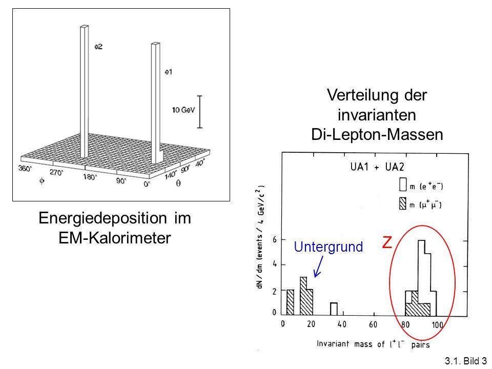 http://cdsweb.cern.ch Energiedeposition im EM-Kalorimeter Verteilung der invarianten Di-Lepton-Massen Z Untergrund 3.1. Bild 3