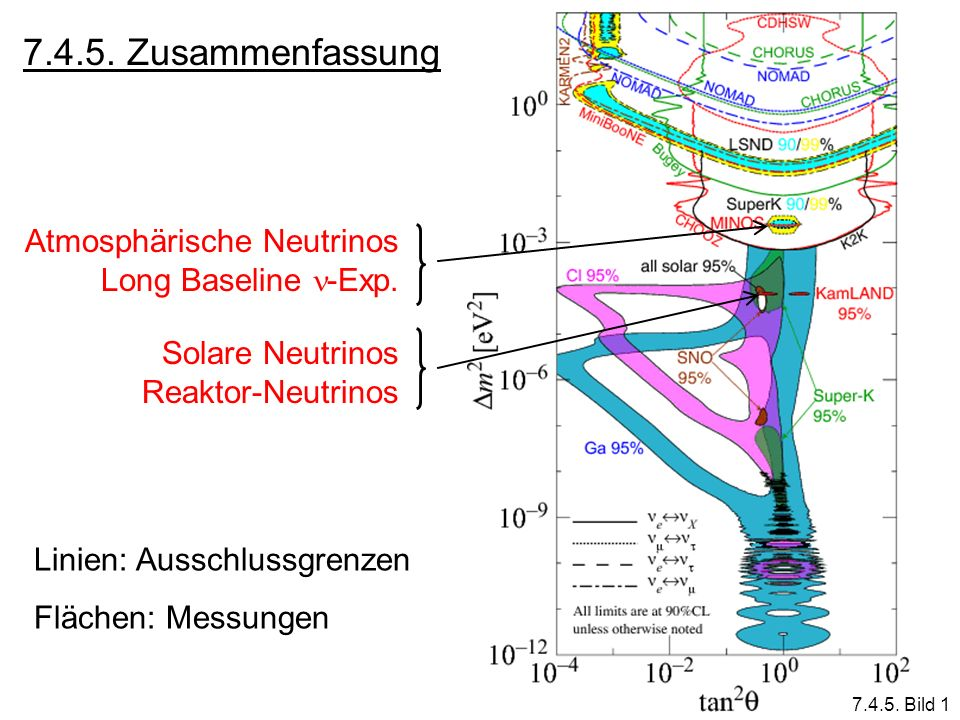 7.4.5. Zusammenfassung Linien: Ausschlussgrenzen Flächen: Messungen Solare Neutrinos Reaktor-Neutrinos Atmosphärische Neutrinos Long Baseline -Exp. 7.