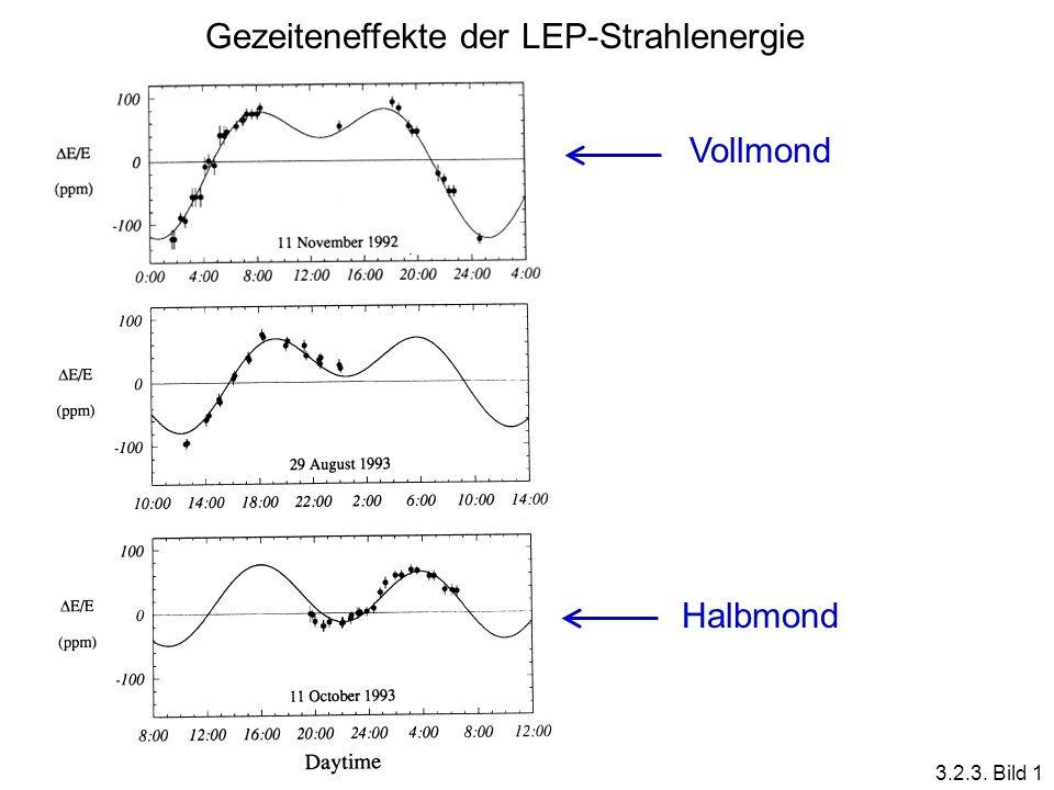 Gezeiteneffekte der LEP-Strahlenergie Vollmond Halbmond 3.2.3. Bild 1