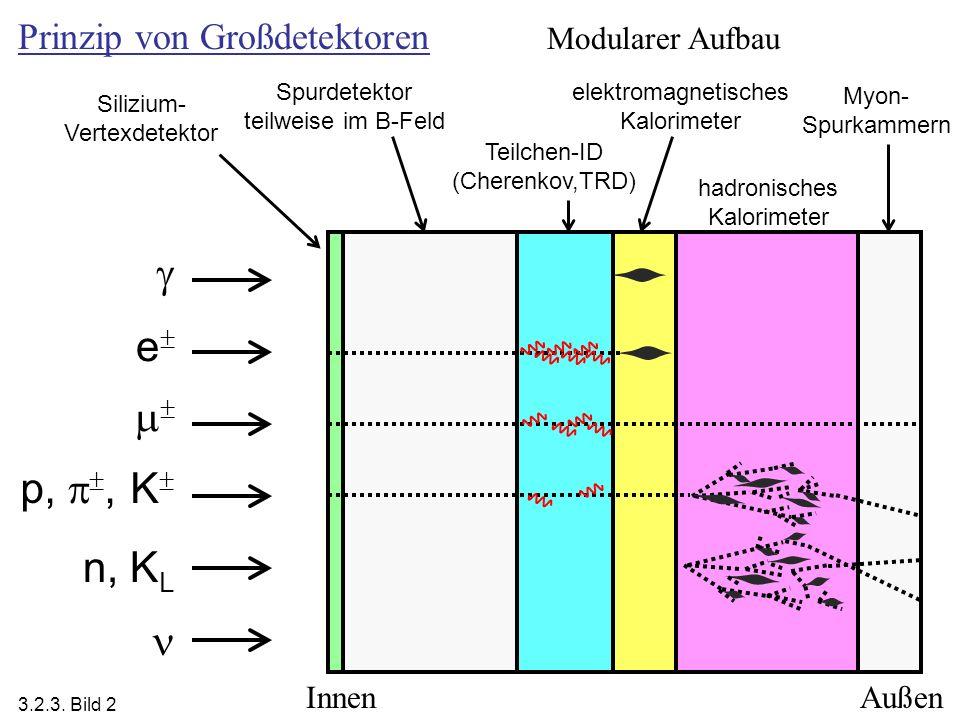 Spurdetektor teilweise im B-Feld elektromagnetisches Kalorimeter hadronisches Kalorimeter Myon- Spurkammern Teilchen-ID (Cherenkov,TRD) n, K L e p,, K