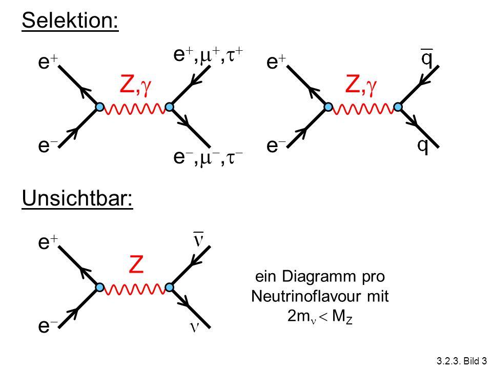 Selektion: Z, e e e,, Z, e e Z e e Unsichtbar: ein Diagramm pro Neutrinoflavour mit 2m M Z 3.2.3. Bild 3