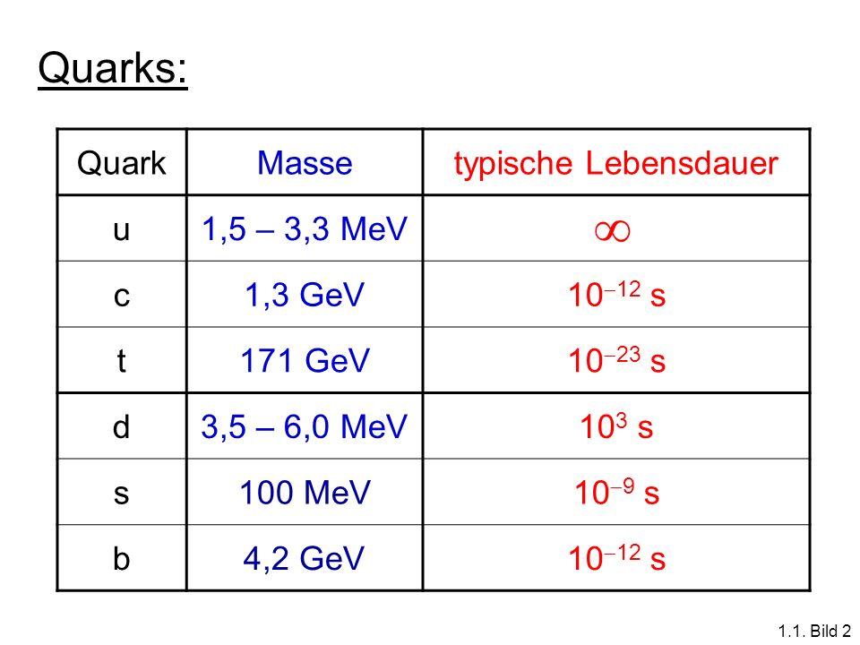 QuarkMassetypische Lebensdauer u1,5 – 3,3 MeV c1,3 GeV10 12 s t171 GeV10 23 s d3,5 – 6,0 MeV10 3 s s100 MeV10 9 s b4,2 GeV10 12 s Quarks: 1.1. Bild 2