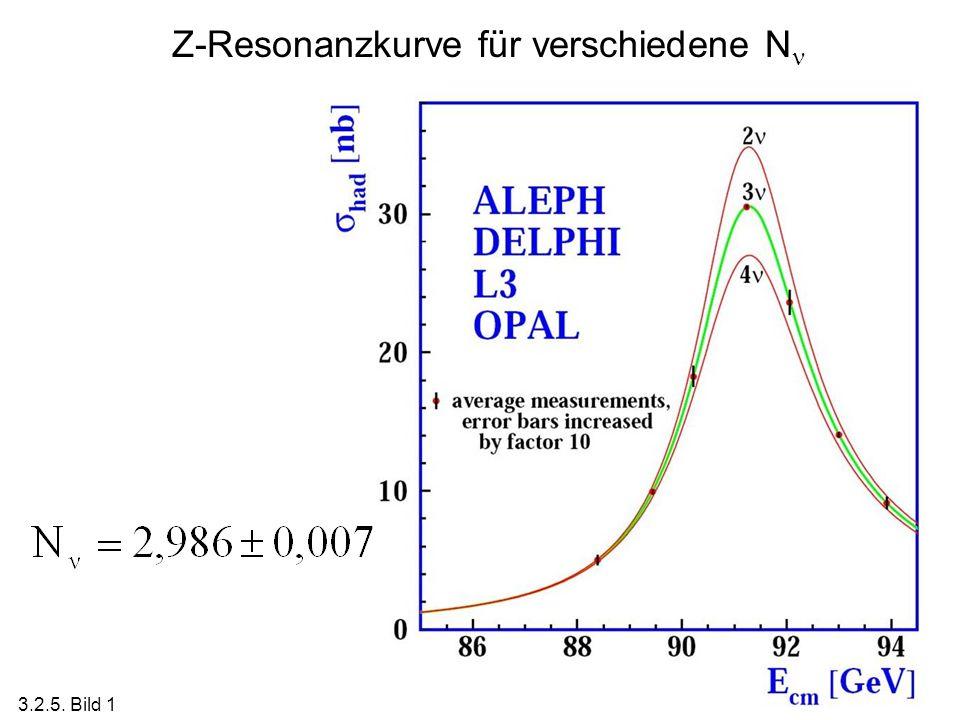 Z-Resonanzkurve für verschiedene N 3.2.5. Bild 1