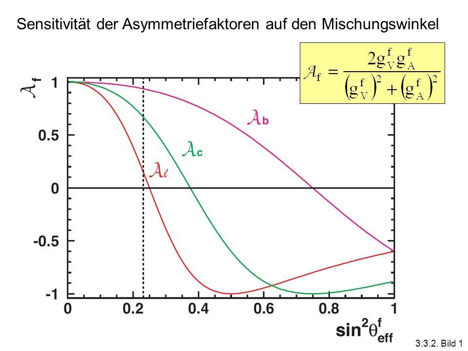 Sensitivität der Asymmetriefaktoren auf den Mischungswinkel 3.3.2. Bild 1
