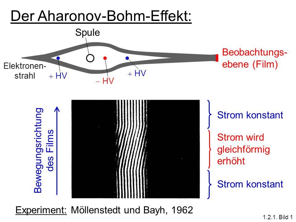 Der Aharonov-Bohm-Effekt: Experiment: Möllenstedt und Bayh, 1962 Bewegungsrichtung des Films Strom konstant Strom wird gleichförmig erhöht Beobachtung