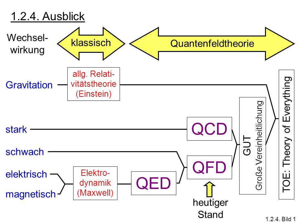 1.2.4. Ausblick Wechsel- wirkung klassisch Quantenfeldtheorie Gravitation stark schwach elektrisch magnetisch allg. Relati- vitätstheorie (Einstein) E