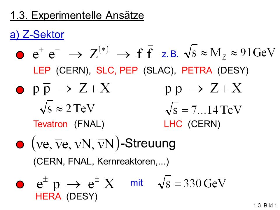 1.3. Experimentelle Ansätze a) Z-Sektor z. B. LEP (CERN), SLC, PEP (SLAC), PETRA (DESY) Tevatron (FNAL)LHC (CERN) -Streuung (CERN, FNAL, Kernreaktoren