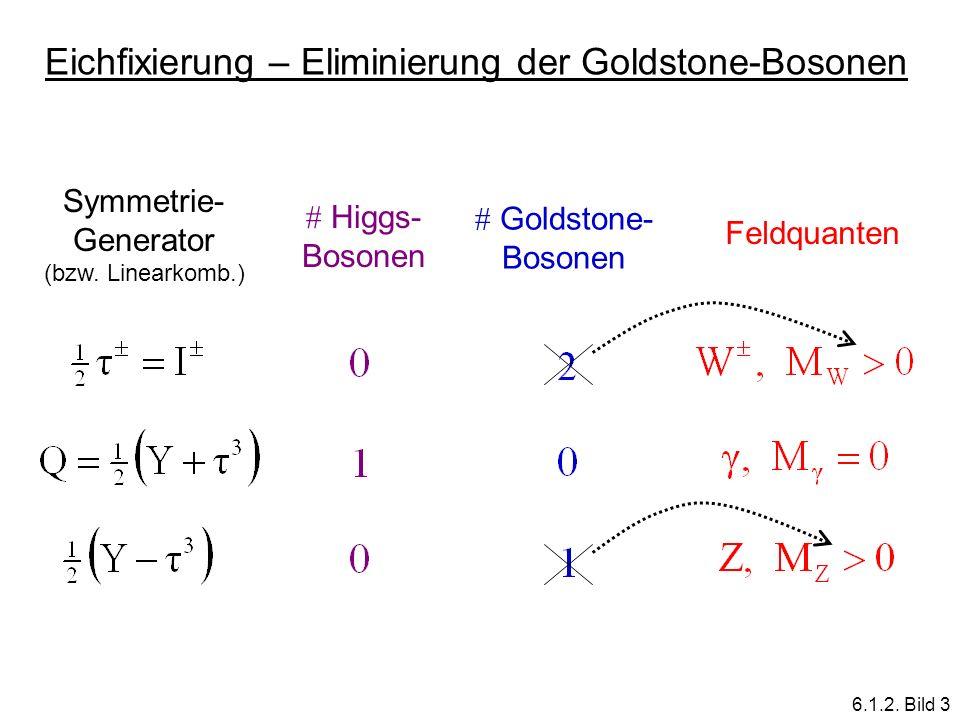 Eichfixierung – Eliminierung der Goldstone-Bosonen Symmetrie- Generator (bzw. Linearkomb.) Goldstone- Bosonen Higgs- Bosonen Feldquanten 6.1.2. Bild 3
