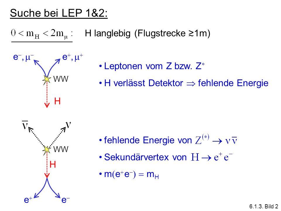 Suche bei LEP 1&2: H langlebig (Flugstrecke 1m) WW H e, Leptonen vom Z bzw. Z H verlässt Detektor fehlende Energie WW H e e fehlende Energie von Sekun