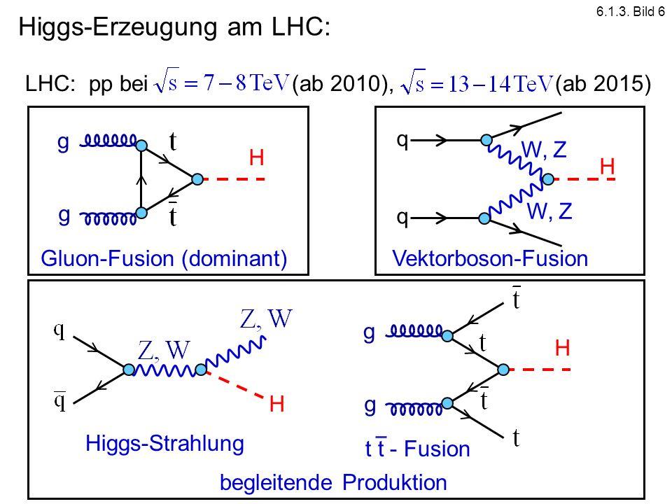 LHC: pp bei (ab 2010), (ab 2015) g g H Gluon-Fusion (dominant)Vektorboson-Fusion H q q W, Z begleitende Produktion H Higgs-Strahlung g g H t t - Fusio