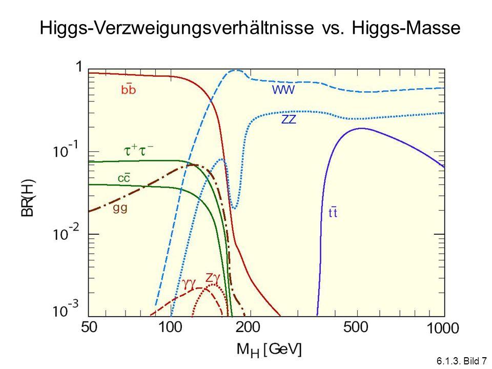 Higgs-Verzweigungsverhältnisse vs. Higgs-Masse 6.1.3. Bild 7