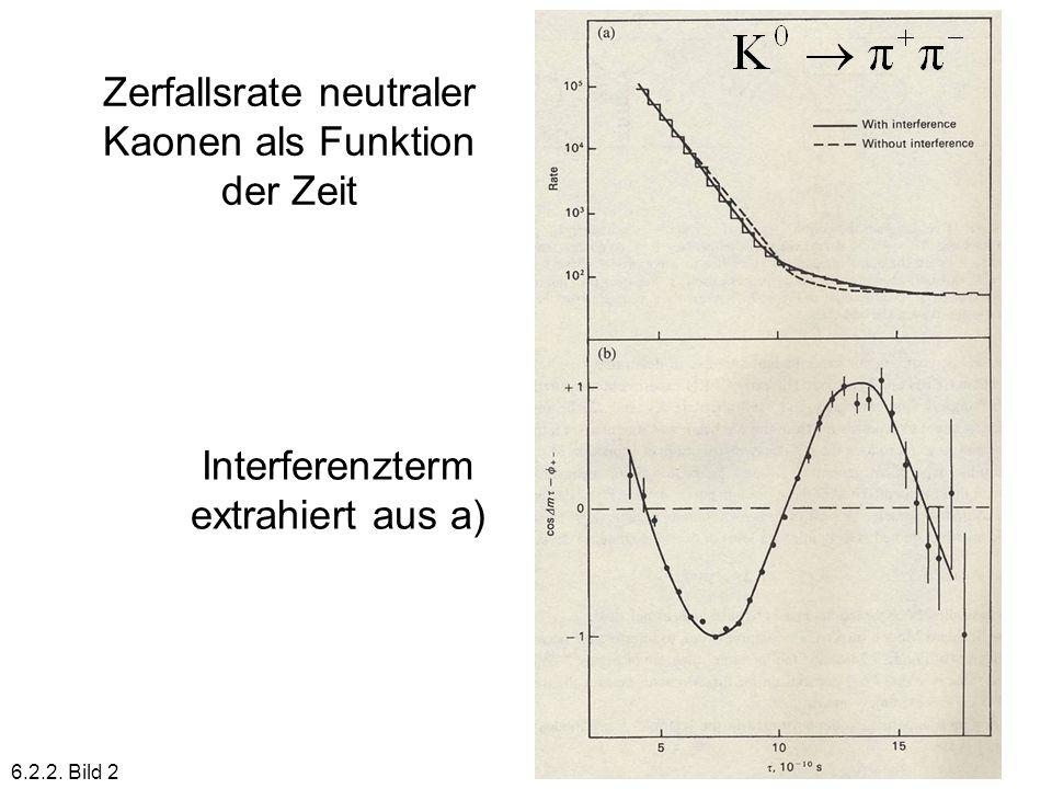 Zerfallsrate neutraler Kaonen als Funktion der Zeit Interferenzterm extrahiert aus a) 6.2.2. Bild 2