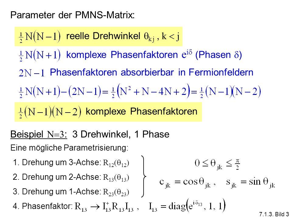 Parameter der PMNS-Matrix: reelle Drehwinkel k j, k j komplexe Phasenfaktoren e i (Phasen ) Phasenfaktoren absorbierbar in Fermionfeldern komplexe Pha