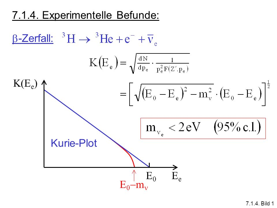 7.1.4. Experimentelle Befunde: -Zerfall: E0E0 EeEe Kurie-Plot K(E e ) E 0 m 7.1.4. Bild 1