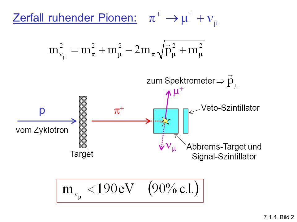 Zerfall ruhender Pionen: p vom Zyklotron Target zum Spektrometer Veto-Szintillator Abbrems-Target und Signal-Szintillator 7.1.4. Bild 2