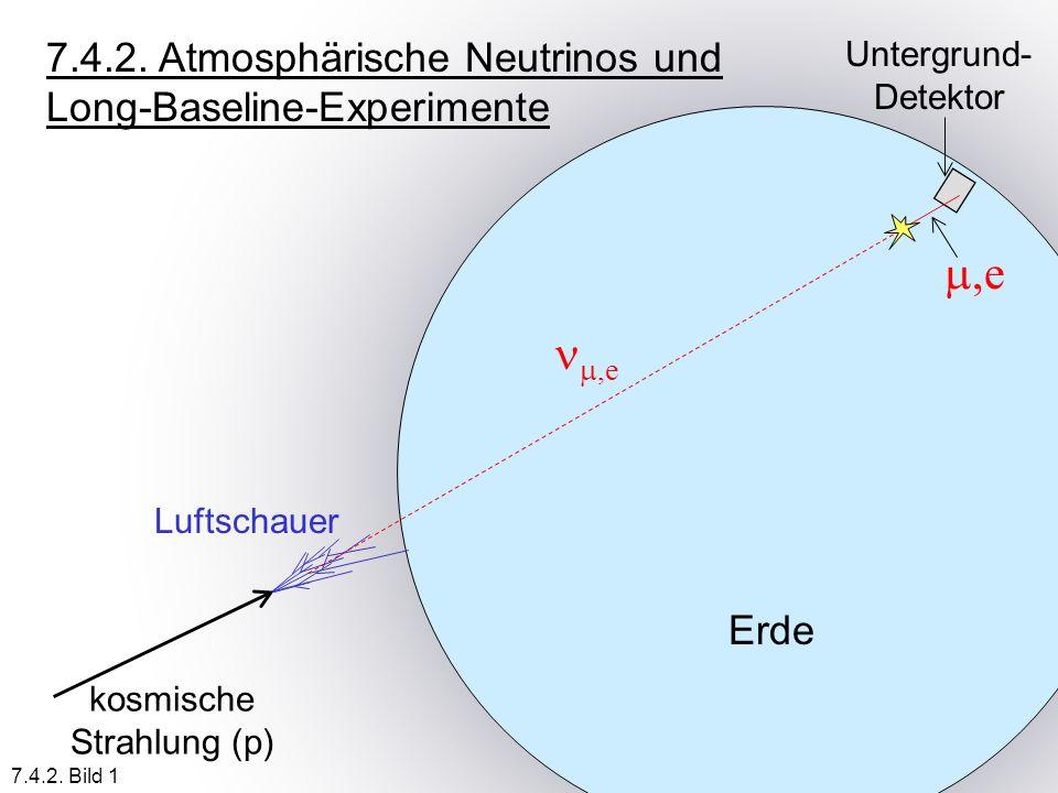7.4.2. Atmosphärische Neutrinos und Long-Baseline-Experimente Erde kosmische Strahlung (p) Luftschauer,e Untergrund- Detektor 7.4.2. Bild 1