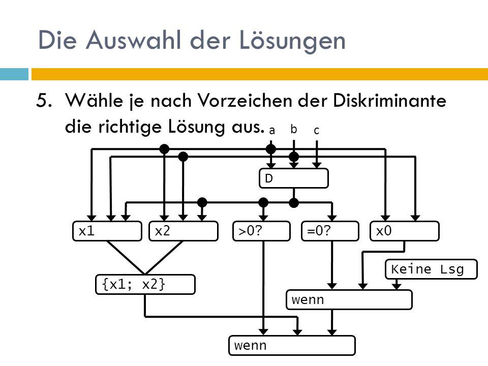 Die Auswahl der Lösungen 5.Wähle je nach Vorzeichen der Diskriminante die richtige Lösung aus. D b ac >0?=0?x1x0x2 wenn Keine Lsg {x1; x2}