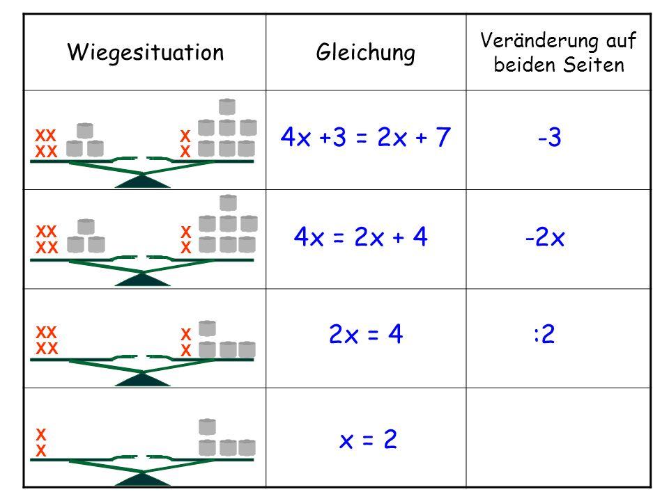 WiegesituationGleichung Veränderung auf beiden Seiten 4x +3 = 2x + 7-3 4x = 2x + 4-2x 2x = 4:2 x = 2 X XX X X X X X XX X X XX X X X X XX X X X X X