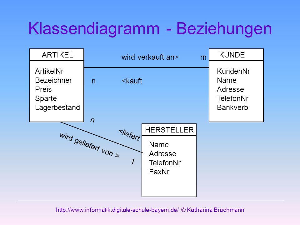 http://www.informatik.digitale-schule-bayern.de/ © Katharina Brachmann Klassendiagramm - Beziehungen ARTIKEL ArtikelNr Bezeichner Preis Sparte Lagerbe