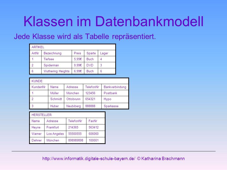 http://www.informatik.digitale-schule-bayern.de/ © Katharina Brachmann Klassen im Datenbankmodell Jede Klasse wird als Tabelle repräsentiert. ARTIKEL