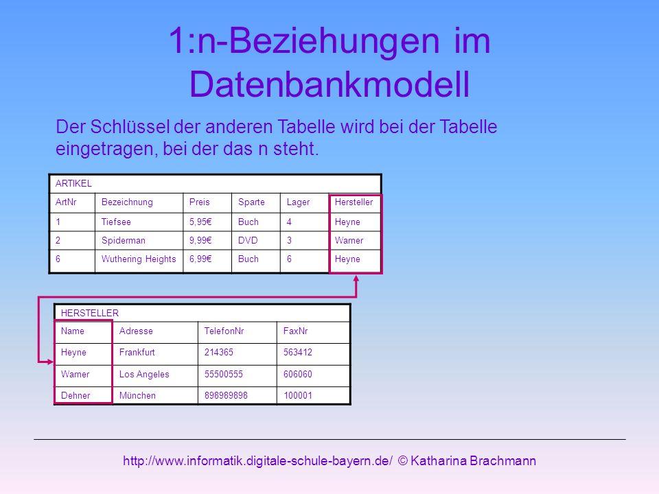 http://www.informatik.digitale-schule-bayern.de/ © Katharina Brachmann 1:n-Beziehungen im Datenbankmodell HERSTELLER NameAdresseTelefonNrFaxNr HeyneFr