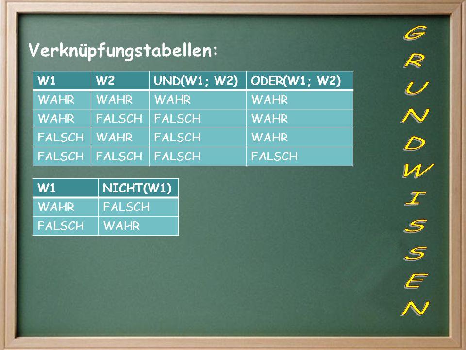 Verknüpfungstabellen: W1W2UND(W1; W2)ODER(W1; W2) WAHR FALSCH WAHR FALSCHWAHRFALSCHWAHR FALSCH W1NICHT(W1) WAHRFALSCH WAHR