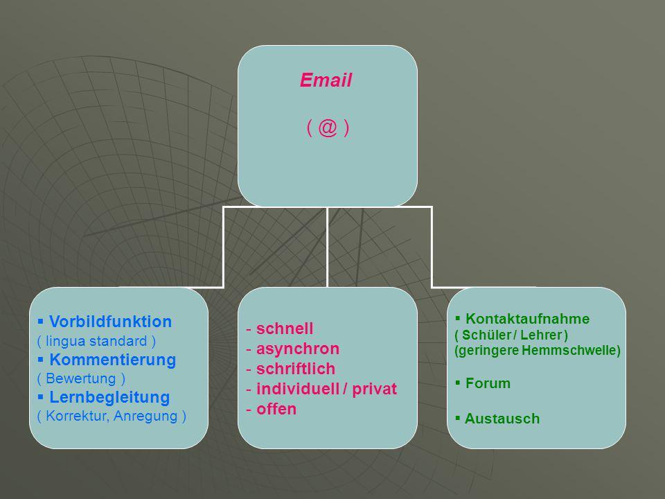 Email ( @ ) Vorbildfunktion ( lingua standard ) Kommentierung ( Bewertung ) Lernbegleitung ( Korrektur, Anregung ) - schnell - asynchron - schriftlich - individuell / privat - offen Kontaktaufnahme ( Schüler / Lehrer ) (geringere Hemmschwelle) Forum Austausch