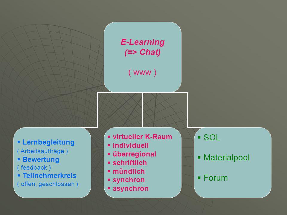 E-Learning (=> Chat) ( www ) Lernbegleitung ( Arbeitsaufträge ) Bewertung ( feedback ) Teilnehmerkreis ( offen, geschlossen ) virtueller K-Raum individuell überregional schriftlich mündlich synchron asynchron SOL Materialpool Forum