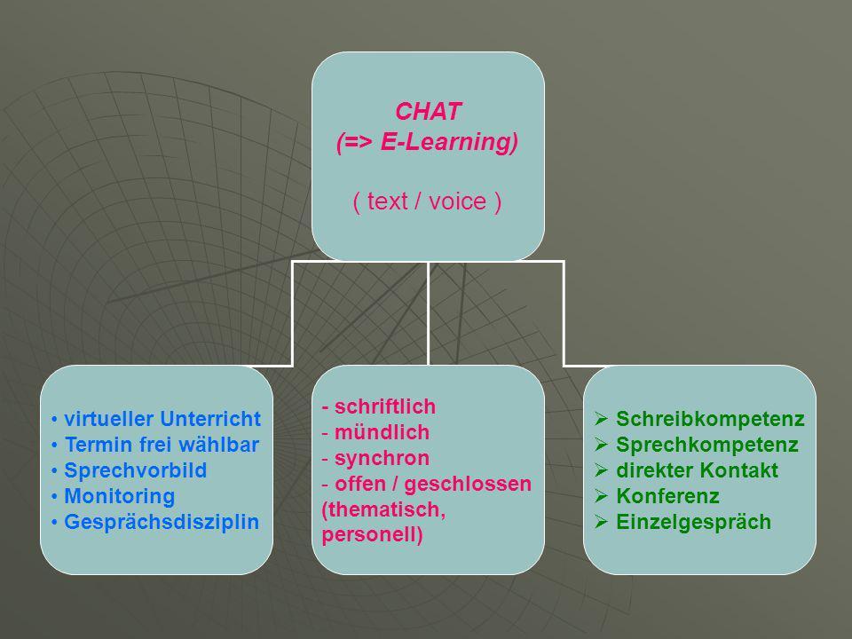 CHAT (=> E-Learning) ( text / voice ) virtueller Unterricht Termin frei wählbar Sprechvorbild Monitoring Gesprächsdisziplin - schriftlich - mündlich - synchron - offen / geschlossen (thematisch, personell) Schreibkompetenz Sprechkompetenz direkter Kontakt Konferenz Einzelgespräch