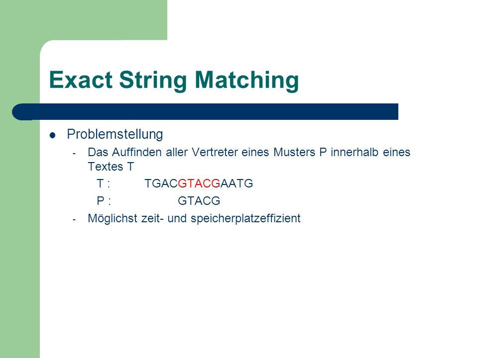 Exact String Matching Problemstellung - Das Auffinden aller Vertreter eines Musters P innerhalb eines Textes T T :TGACGTACGAATG P : GTACG - Möglichst