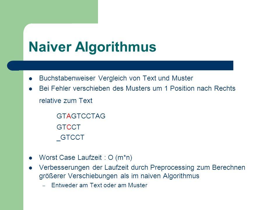 Naiver Algorithmus Buchstabenweiser Vergleich von Text und Muster Bei Fehler verschieben des Musters um 1 Position nach Rechts relative zum Text GTAGT