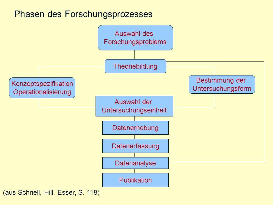 Theoriebildung Auswahl des Forschungsproblems Konzeptspezifikation Operationalisierung Bestimmung der Untersuchungsform Auswahl der Untersuchungseinhe