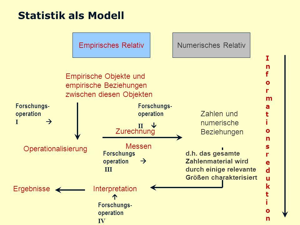 Statistik als Modell Empirisches RelativNumerisches Relativ Empirische Objekte und empirische Beziehungen zwischen diesen Objekten Forschungs- operati